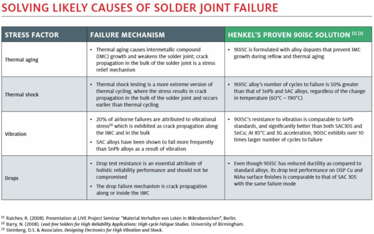Solder_joint_failure.png